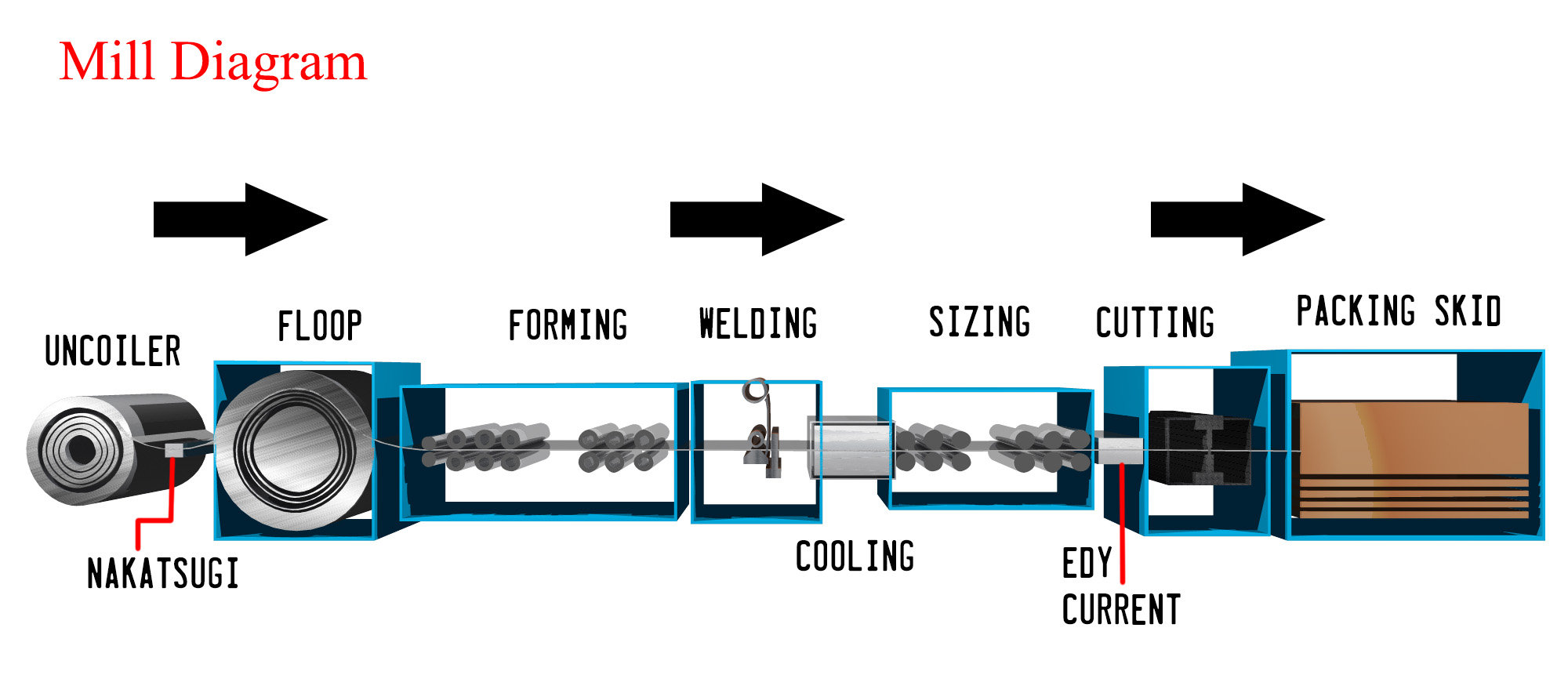 steel-tube-production-process-istw-mill-diagram